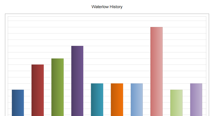 Graphical Data of Waterlow